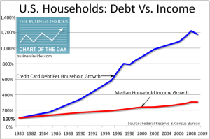 debt vs income