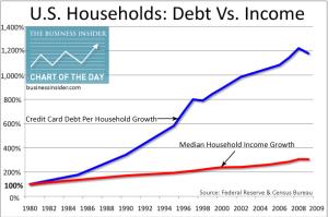 debt vs income