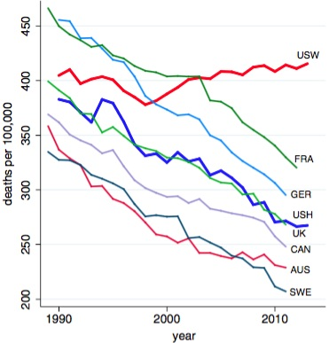 US white males dying large