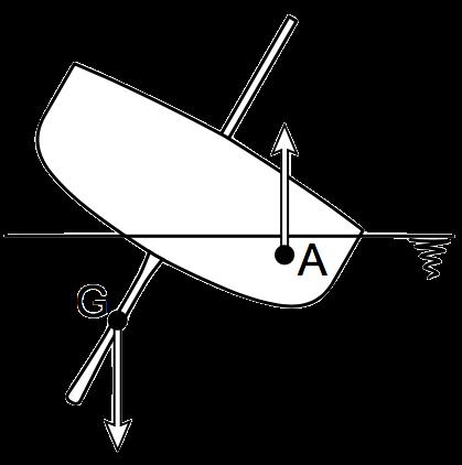 keel forces