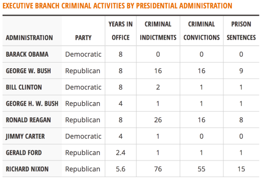 executive crime by president
