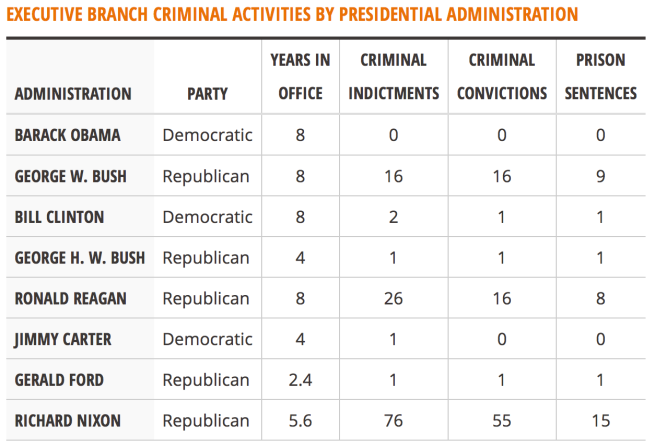 executive crime by president
