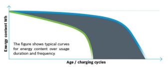 bosch battery degredation